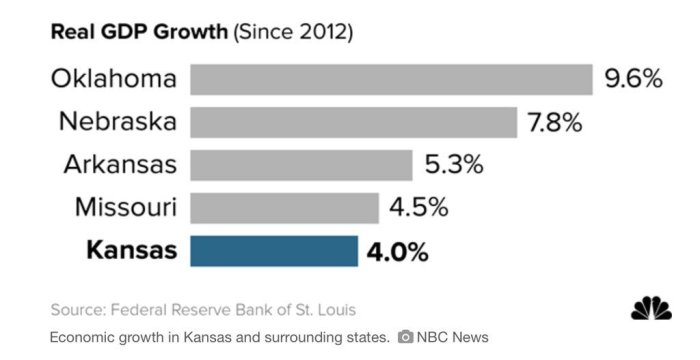 Kansas Real GDP growth.jpg